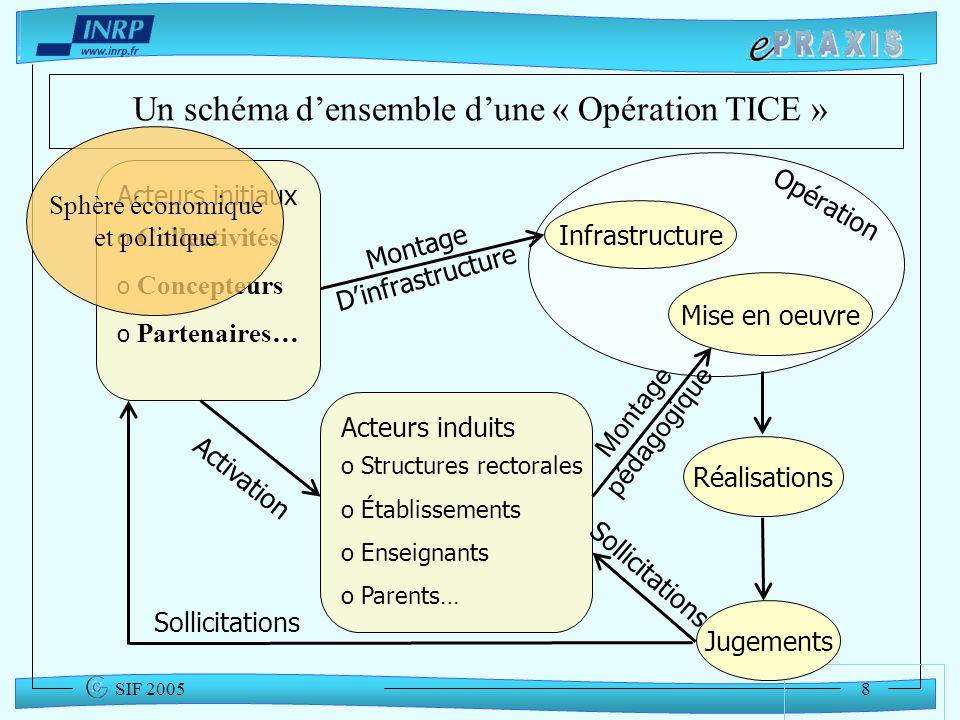 8 SIF 2005 Opération Un schéma densemble dune « Opération TICE » Acteurs initiaux o Collectivités o Concepteurs o Partenaires… Infrastructure Montage