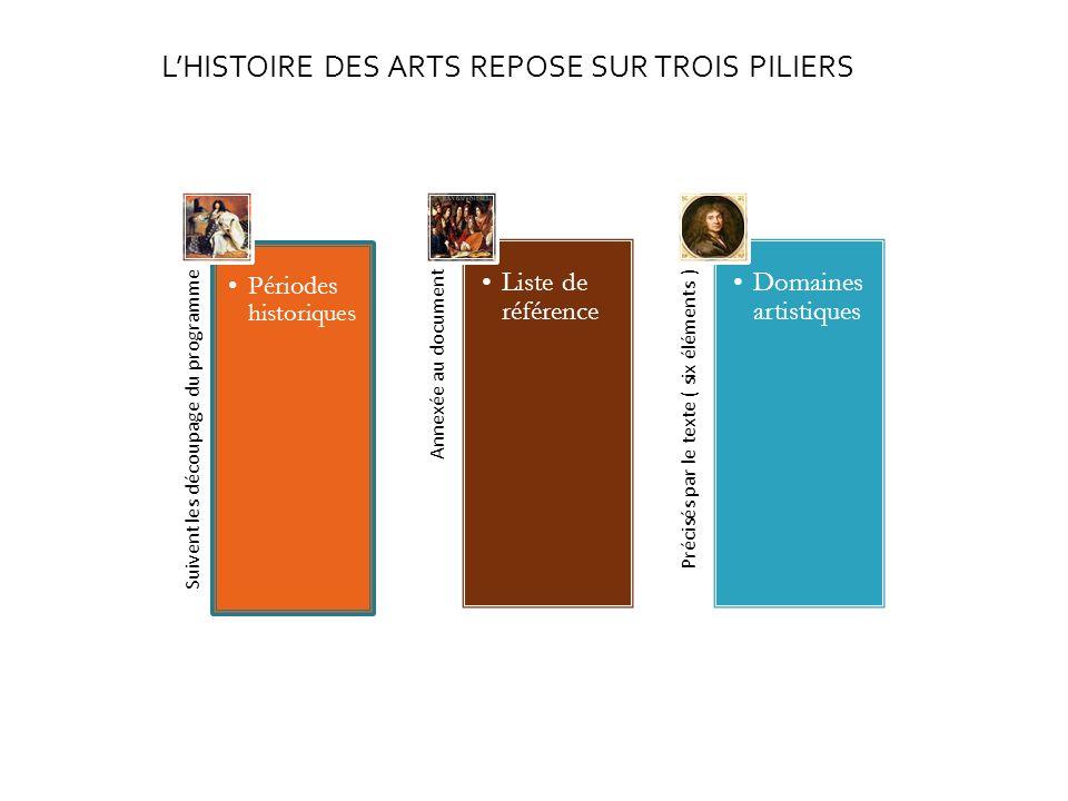 Suivent les découpage du programme Périodes historiques Annexée au document Liste de référence Précisés par le texte ( six éléments ) Domaines artisti
