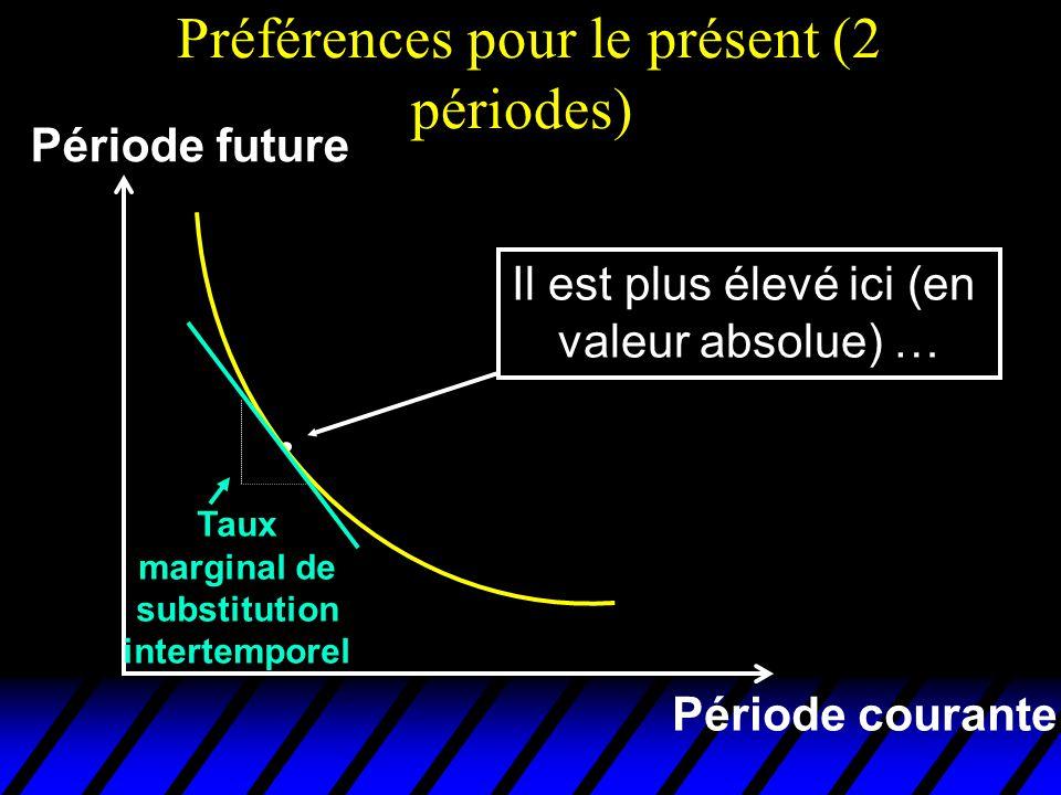 Préférences pour le présent (2 périodes) Période courante Période future Il est plus élevé ici (en valeur absolue) … Taux marginal de substitution int