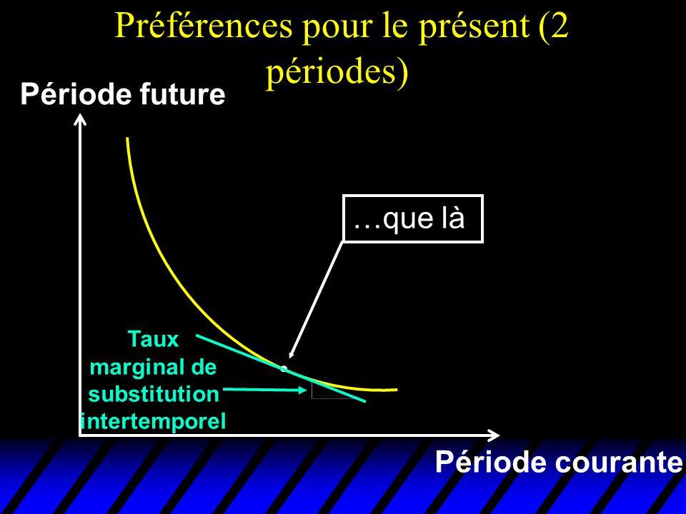 Préférences pour le présent (2 périodes) Période courante Période future …que là Taux marginal de substitution intertemporel