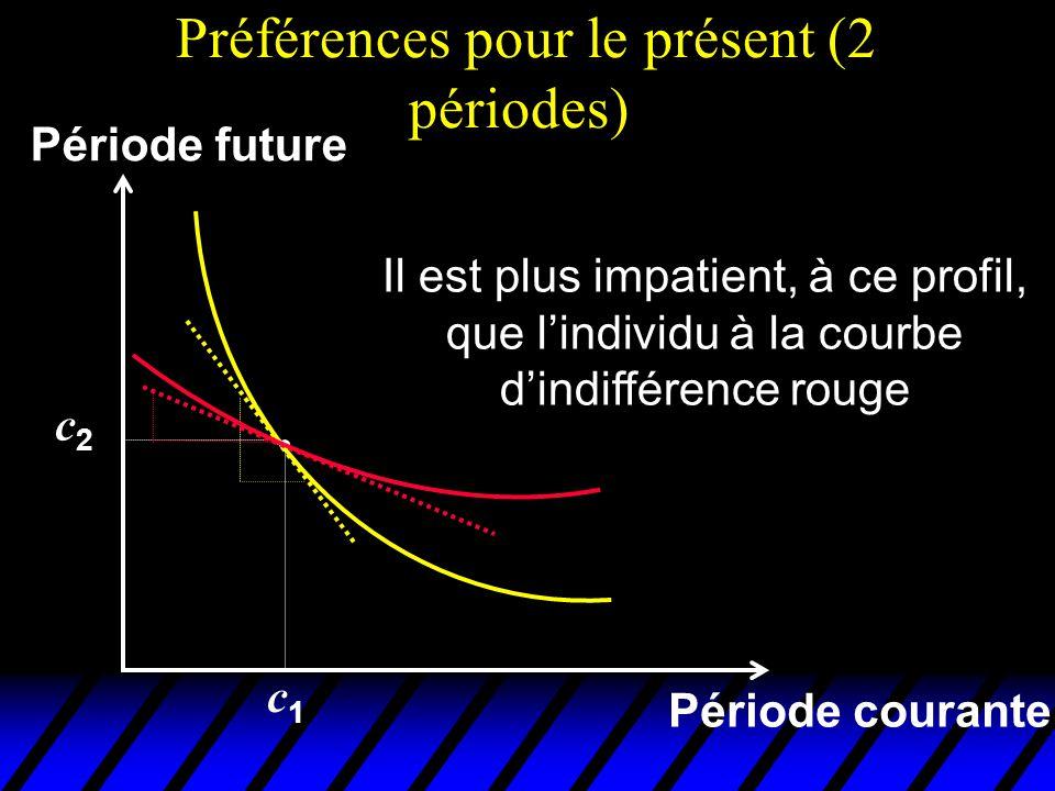 Préférences pour le présent (2 périodes) Période courante Période future Il est plus impatient, à ce profil, que lindividu à la courbe dindifférence r