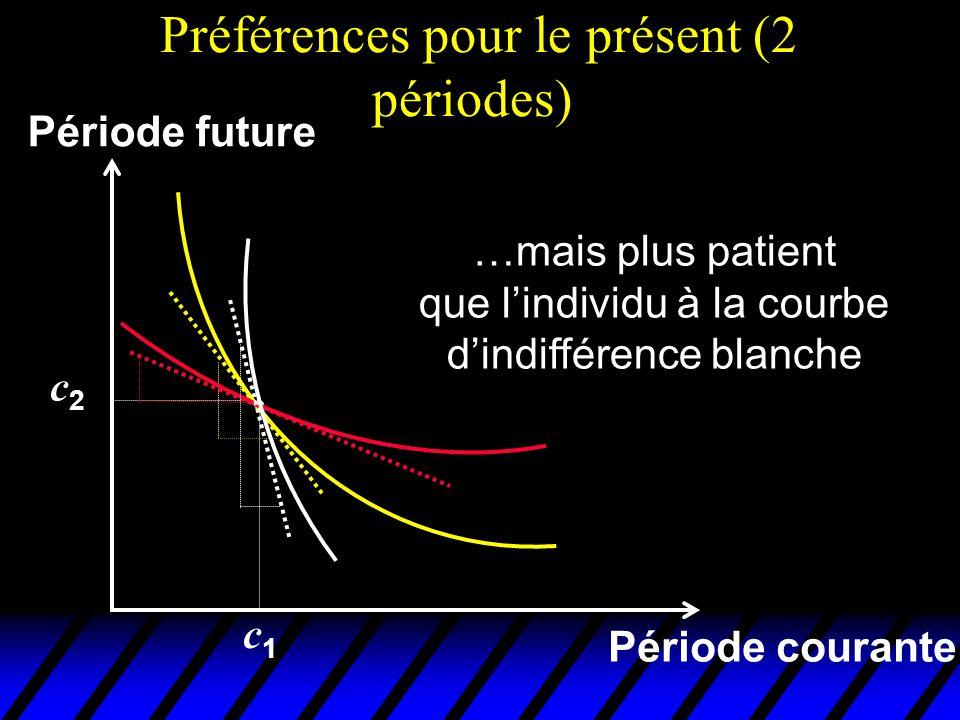 Préférences pour le présent (2 périodes) Période courante Période future …mais plus patient que lindividu à la courbe dindifférence blanche c1c1 c2c2