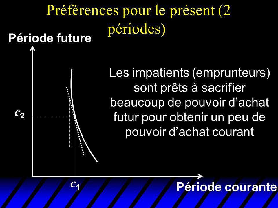 Préférences pour le présent (2 périodes) Période courante Période future Les impatients (emprunteurs) sont prêts à sacrifier beaucoup de pouvoir dacha