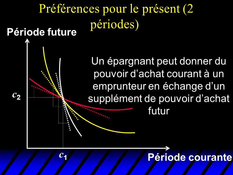 Préférences pour le présent (2 périodes) Période courante Période future Un épargnant peut donner du pouvoir dachat courant à un emprunteur en échange