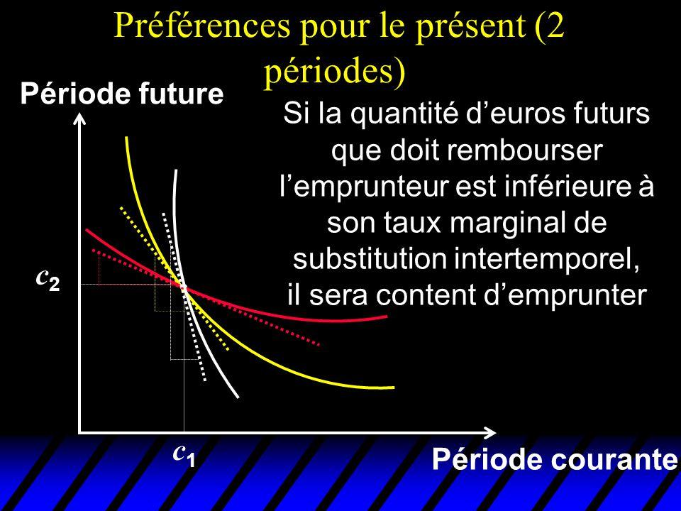 Préférences pour le présent (2 périodes) Période courante Période future Si la quantité deuros futurs que doit rembourser lemprunteur est inférieure à