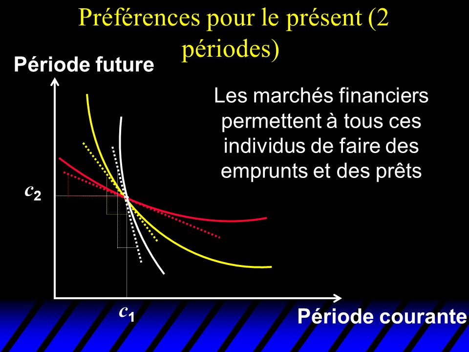 Préférences pour le présent (2 périodes) Période courante Période future Les marchés financiers permettent à tous ces individus de faire des emprunts