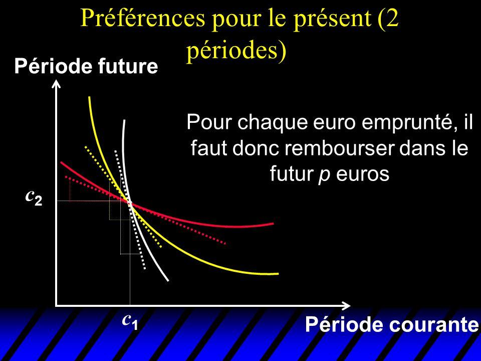 Préférences pour le présent (2 périodes) Période courante Période future Pour chaque euro emprunté, il faut donc rembourser dans le futur p euros c1c1