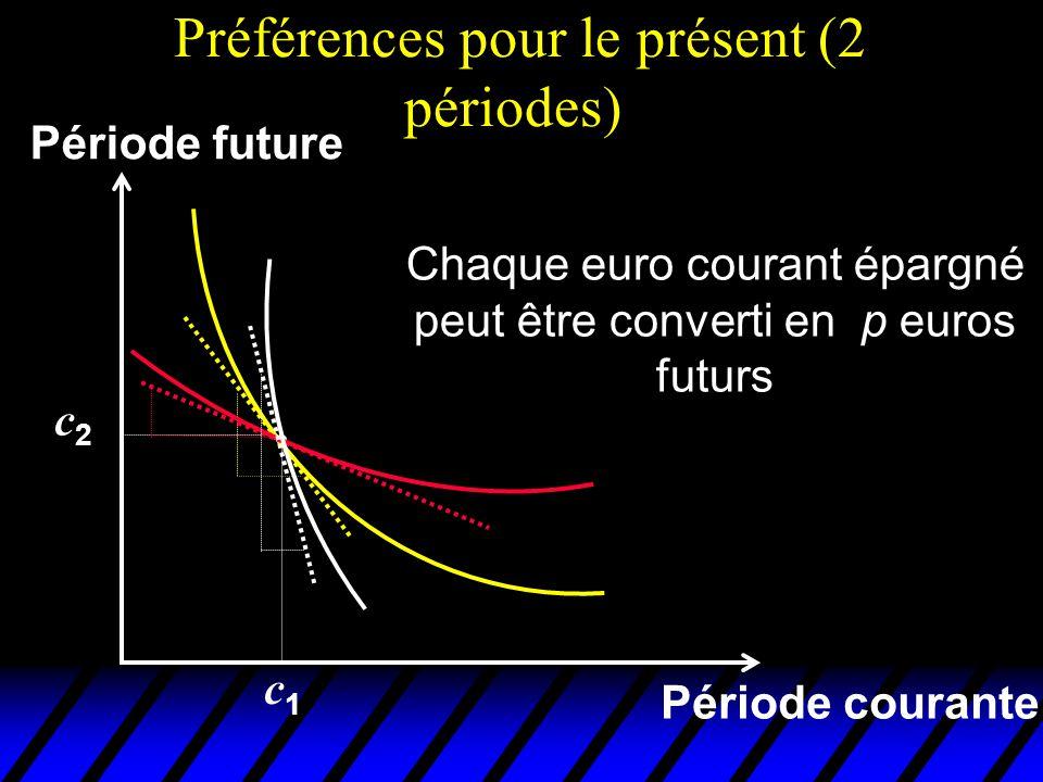 Préférences pour le présent (2 périodes) Période courante Période future Chaque euro courant épargné peut être converti en p euros futurs c1c1 c2c2