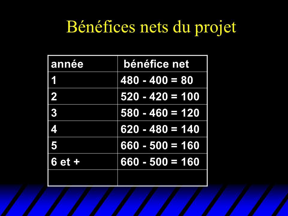 Bénéfices nets du projet année bénéfice net 1480 - 400 = 80 2520 - 420 = 100 3580 - 460 = 120 4620 - 480 = 140 5660 - 500 = 160 6 et +660 - 500 = 160