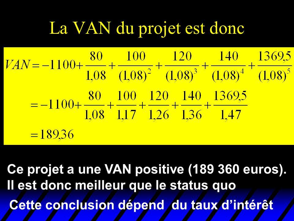 Ce projet a une VAN positive (189 360 euros). Il est donc meilleur que le status quo Cette conclusion dépend du taux dintérêt