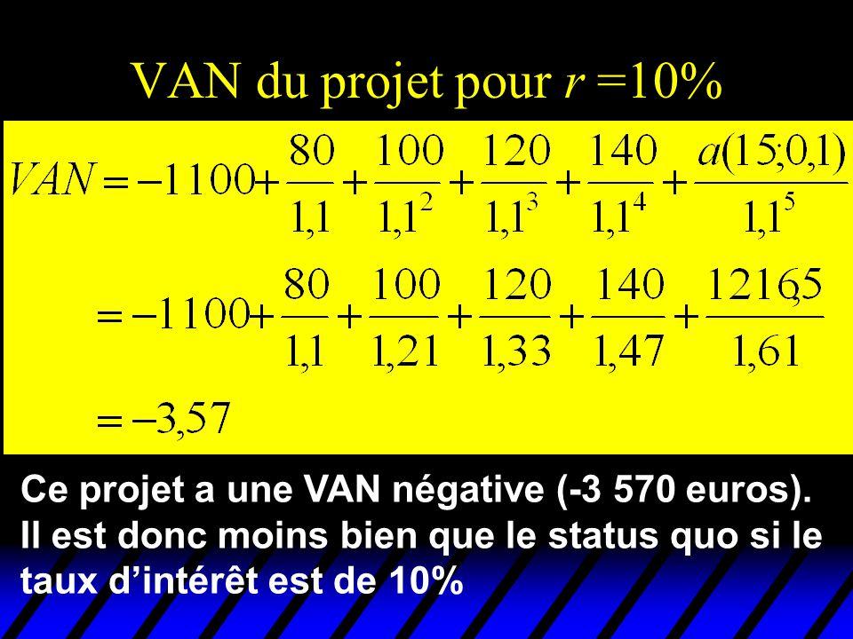 Ce projet a une VAN négative (-3 570 euros). Il est donc moins bien que le status quo si le taux dintérêt est de 10%