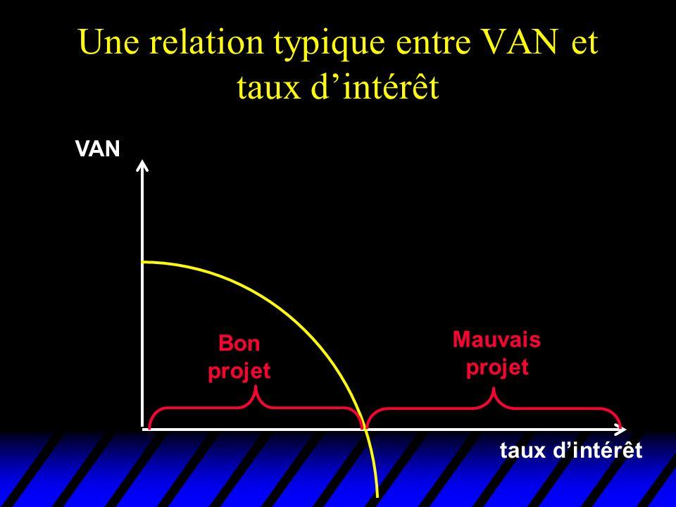 Une relation typique entre VAN et taux dintérêt VAN taux dintérêt Bon projet Mauvais projet