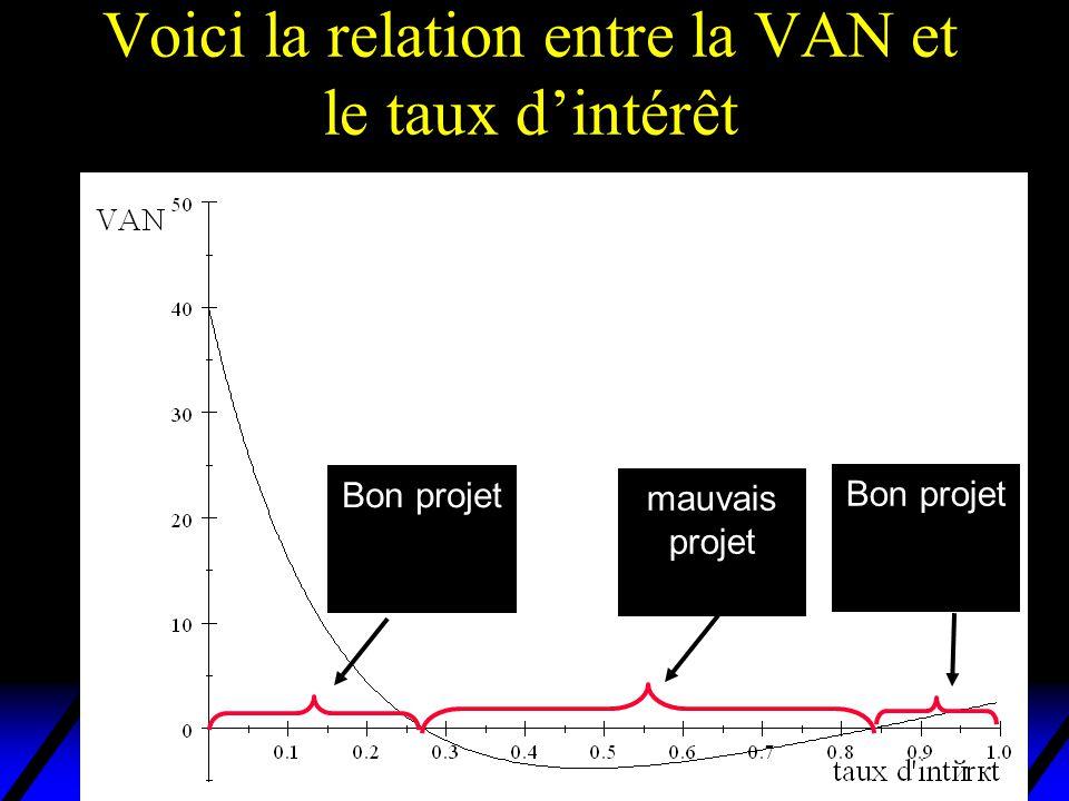 Voici la relation entre la VAN et le taux dintérêt Bon projet mauvais projet Bon projet