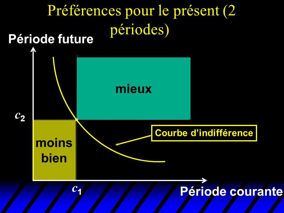 Préférences pour le présent (2 périodes) Période courante c2c2 c1c1 Période future mieux moins bien Courbe dindifférence