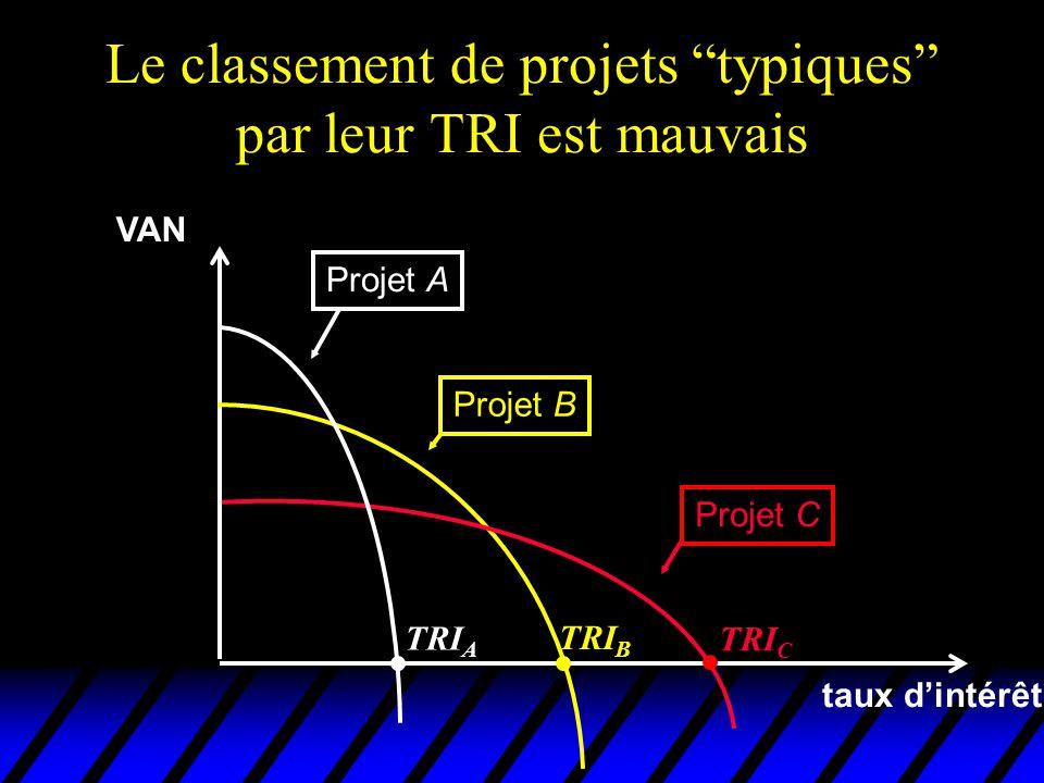 Le classement de projets typiques par leur TRI est mauvais VAN taux dintérêt Projet A Projet B Projet C TRI C TRI B TRI A