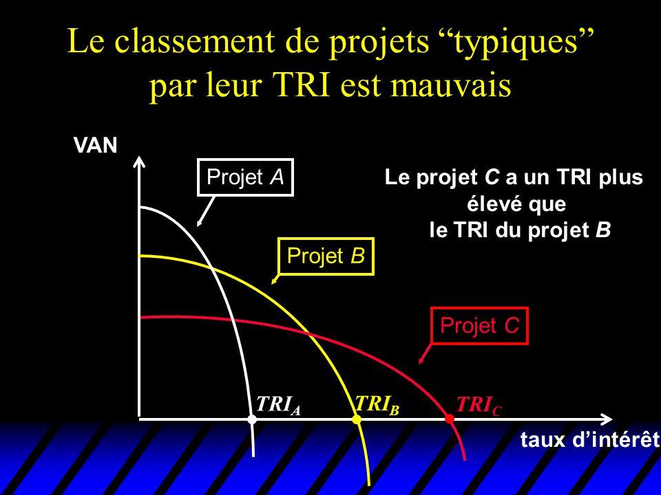 Le classement de projets typiques par leur TRI est mauvais VAN taux dintérêt Projet A Projet B Projet C TRI C TRI B TRI A Le projet C a un TRI plus él