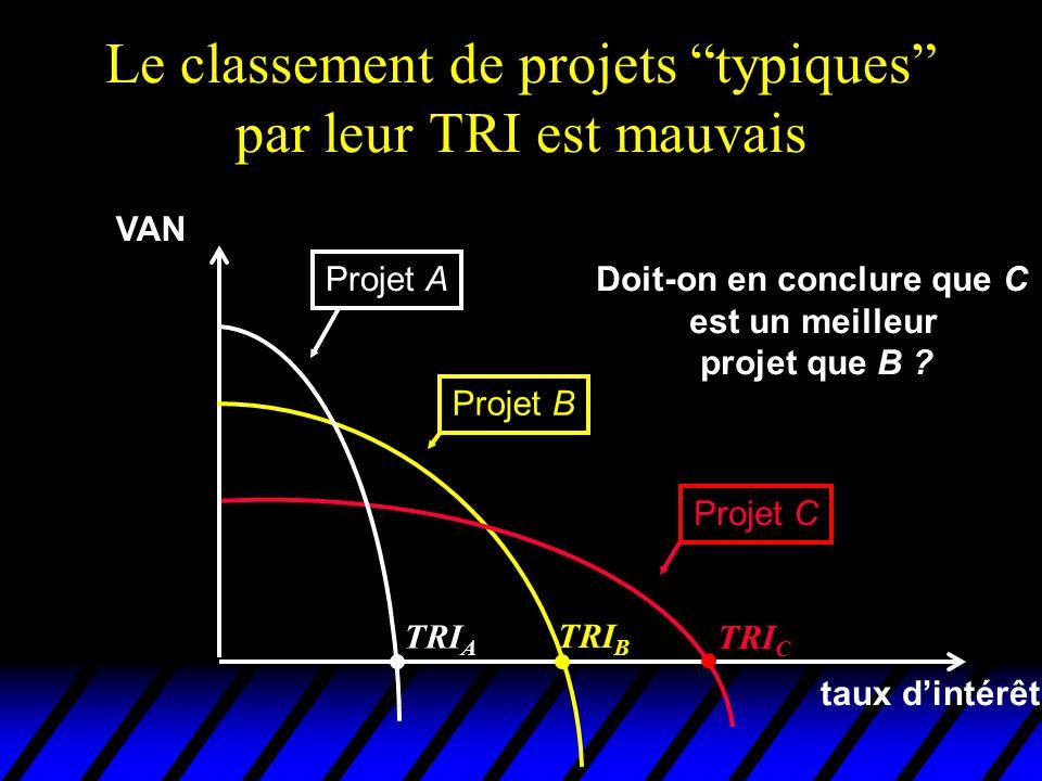 Le classement de projets typiques par leur TRI est mauvais VAN taux dintérêt Projet A Projet B Projet C TRI C TRI B TRI A Doit-on en conclure que C es