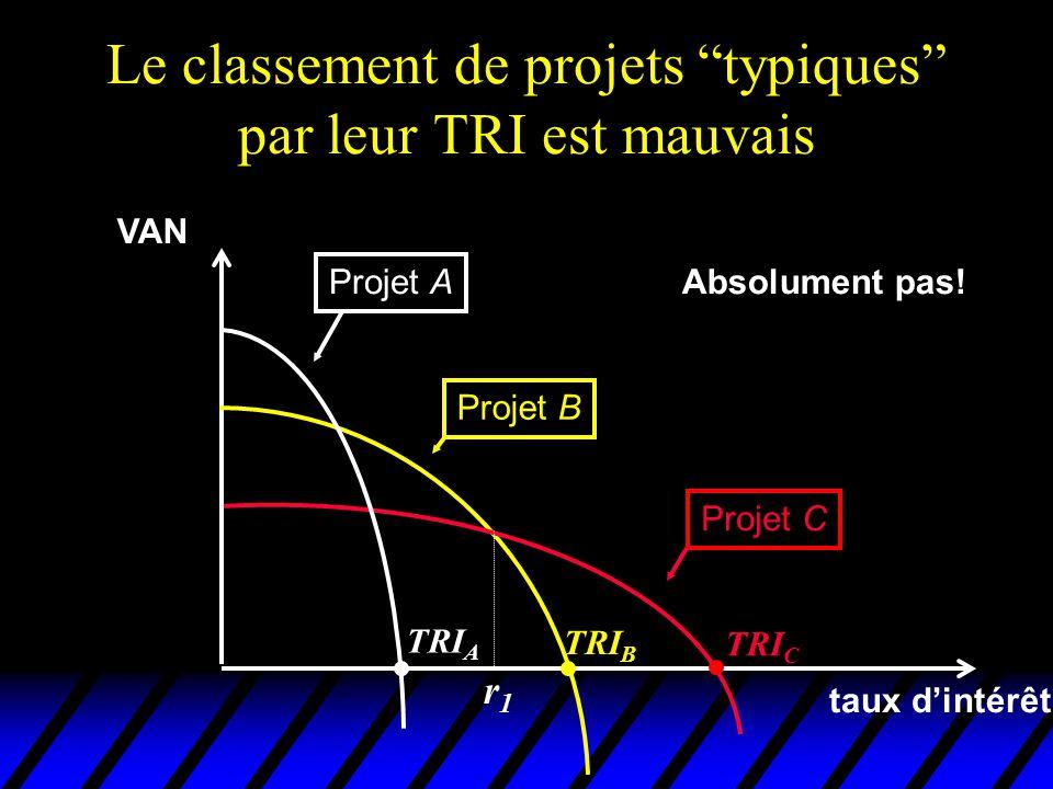 Le classement de projets typiques par leur TRI est mauvais VAN taux dintérêt Projet A Projet B Projet C TRI C TRI B TRI A Absolument pas! r1r1