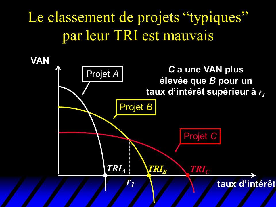 Le classement de projets typiques par leur TRI est mauvais VAN taux dintérêt Projet A Projet B Projet C TRI C TRI B TRI A C a une VAN plus élevée que