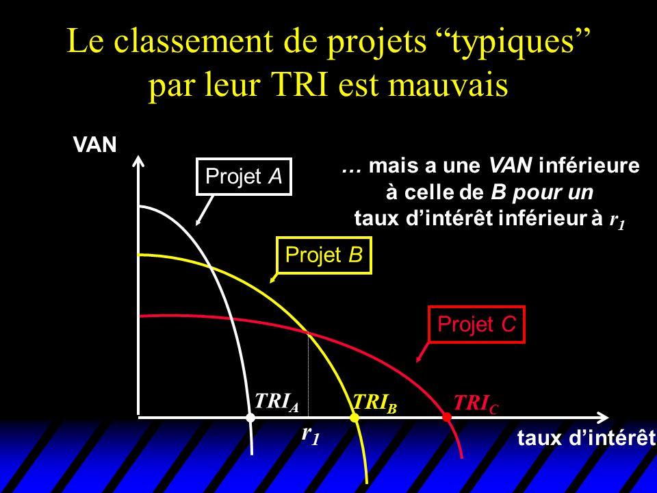 Le classement de projets typiques par leur TRI est mauvais VAN taux dintérêt Projet A Projet B Projet C TRI C TRI B TRI A … mais a une VAN inférieure