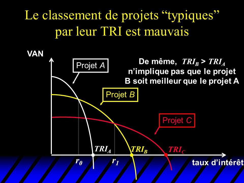 Le classement de projets typiques par leur TRI est mauvais VAN taux dintérêt Projet A Projet B Projet C TRI C TRI B TRI A De même, TRI B > TRI A nimpl