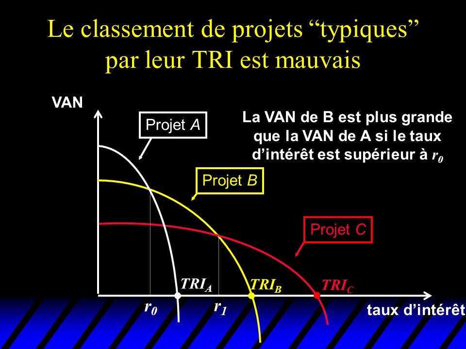 Le classement de projets typiques par leur TRI est mauvais VAN taux dintérêt Projet A Projet B Projet C TRI C TRI B TRI A La VAN de B est plus grande