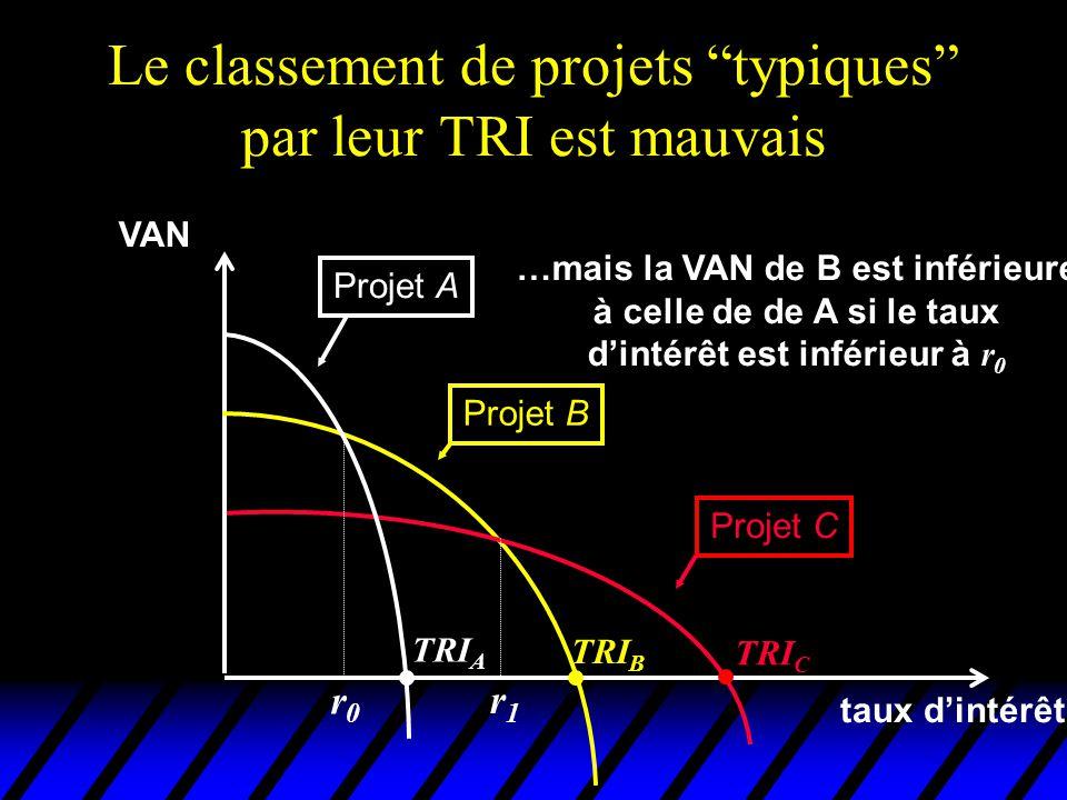 Le classement de projets typiques par leur TRI est mauvais VAN taux dintérêt Projet A Projet B Projet C TRI C TRI B TRI A …mais la VAN de B est inféri