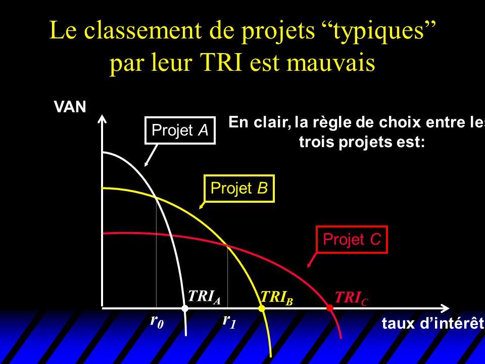 Le classement de projets typiques par leur TRI est mauvais VAN taux dintérêt Projet A Projet B Projet C TRI C TRI B TRI A En clair, la règle de choix
