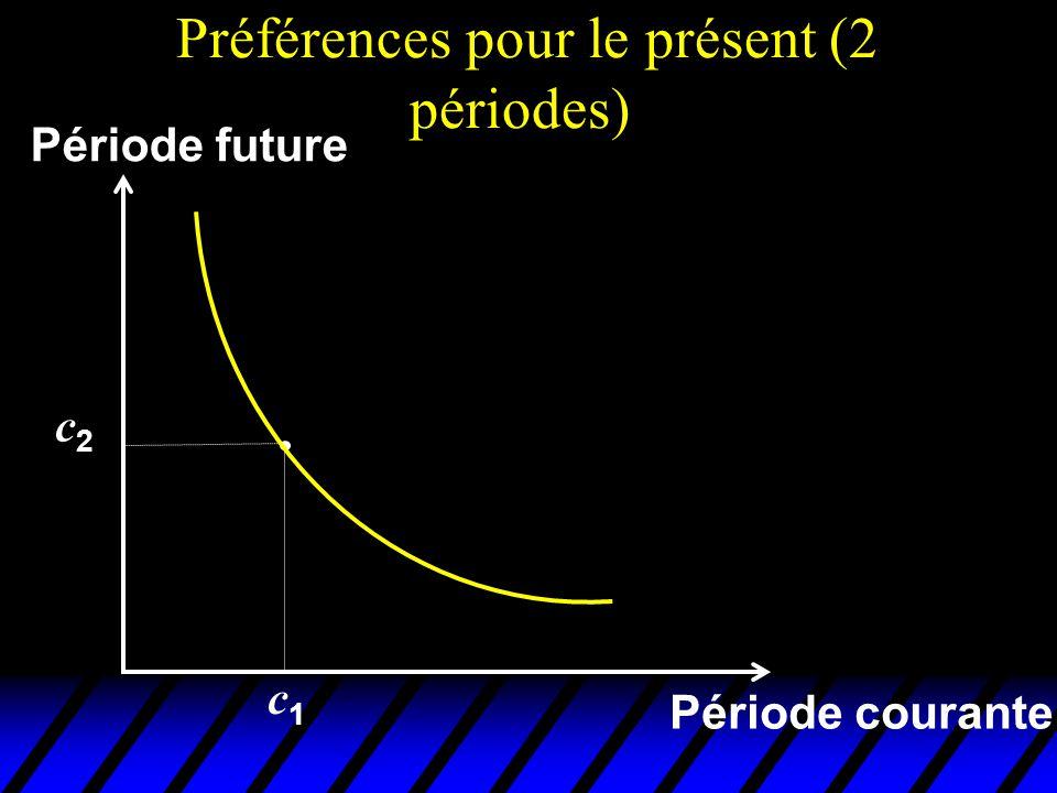 Préférences pour le présent (2 périodes) Période courante c2c2 c1c1 Période future