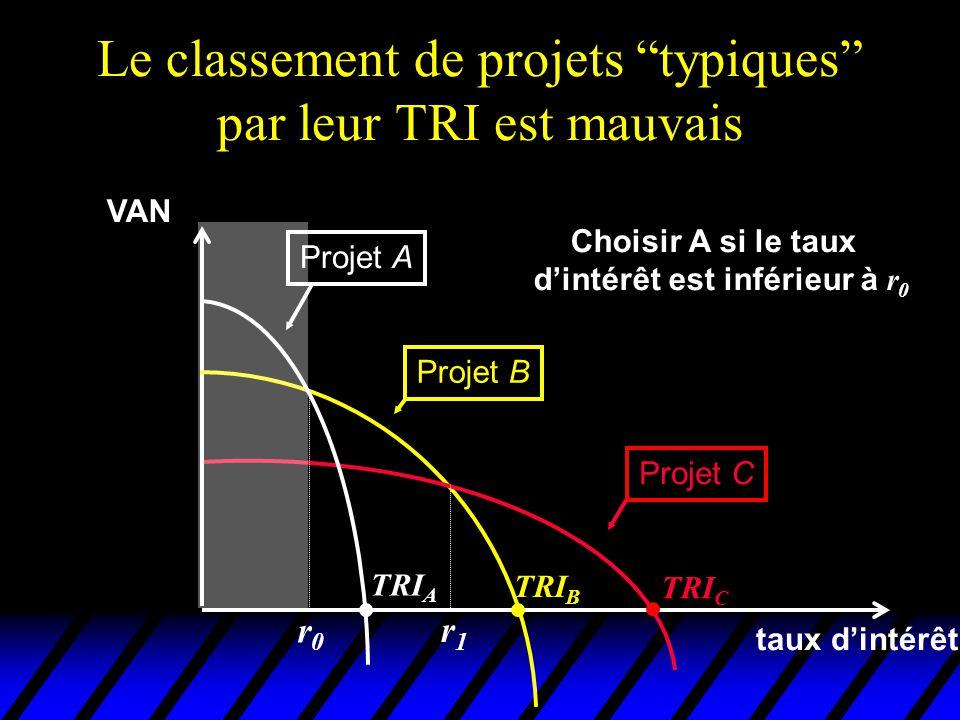 Le classement de projets typiques par leur TRI est mauvais VAN taux dintérêt Projet A Projet B Projet C TRI C TRI B TRI A Choisir A si le taux dintérê