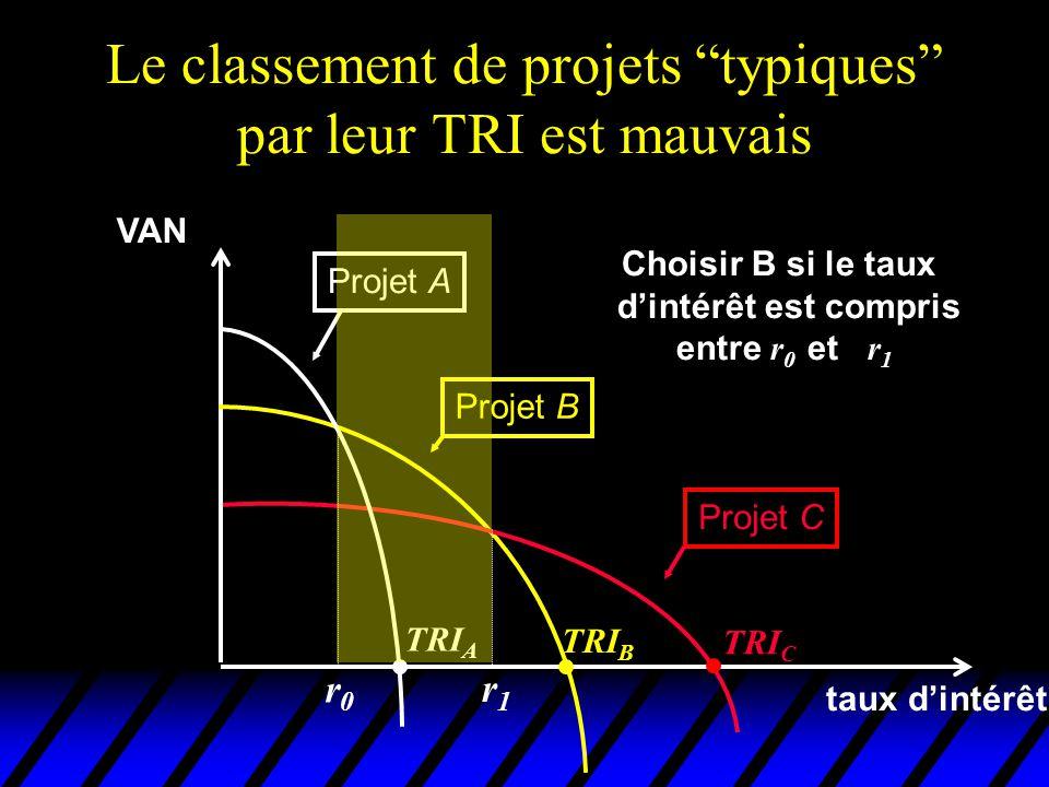 Le classement de projets typiques par leur TRI est mauvais VAN taux dintérêt Projet A Projet B Projet C TRI C TRI B TRI A Choisir B si le taux dintérê