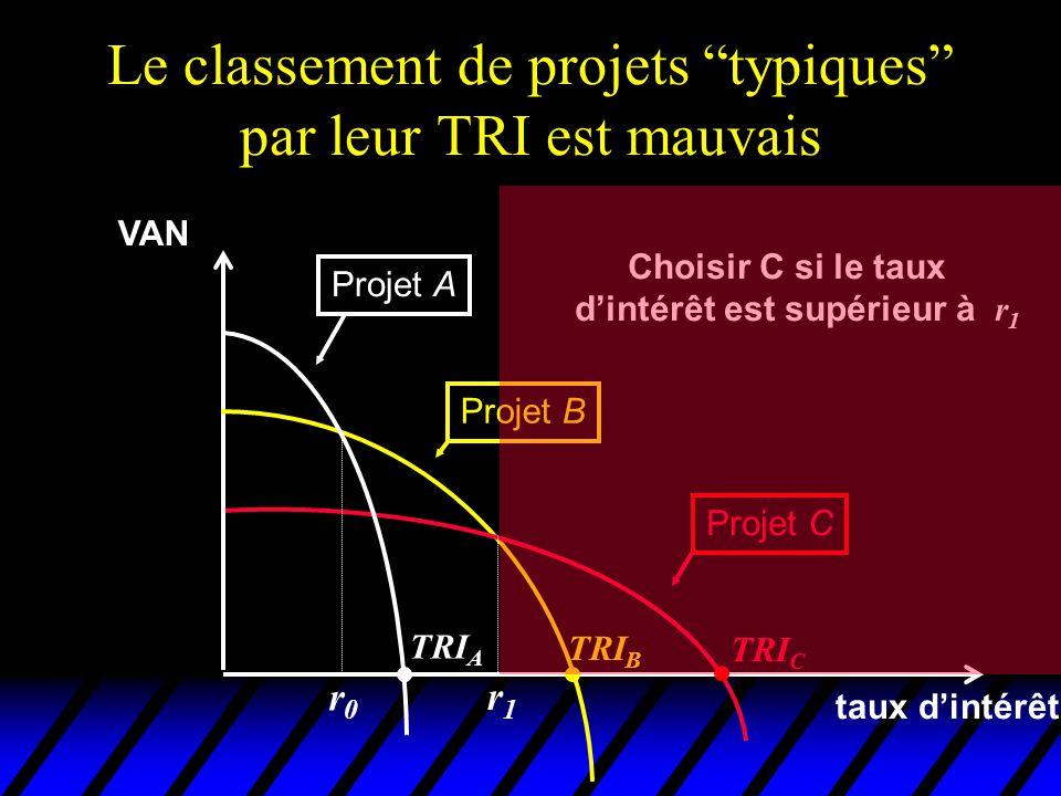 Le classement de projets typiques par leur TRI est mauvais VAN taux dintérêt Projet A Projet B Projet C TRI C TRI B TRI A Choisir C si le taux dintérê