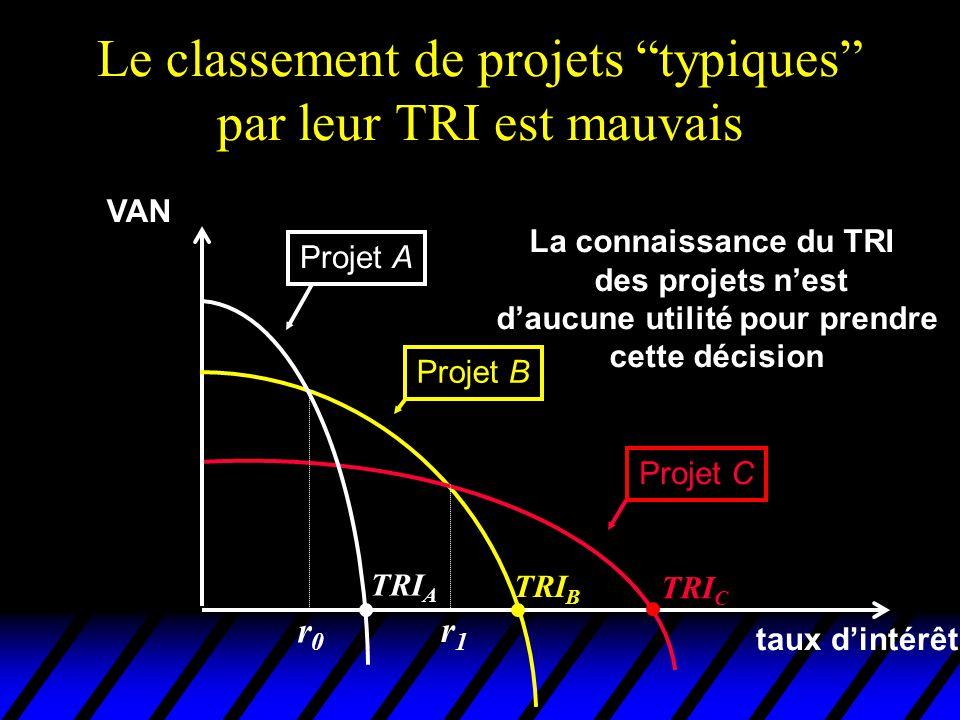 Le classement de projets typiques par leur TRI est mauvais VAN taux dintérêt Projet A Projet B Projet C TRI C TRI B TRI A La connaissance du TRI des p