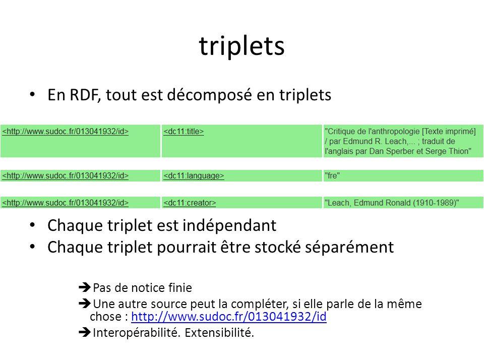 triplets En RDF, tout est décomposé en triplets Chaque triplet est indépendant Chaque triplet pourrait être stocké séparément Pas de notice finie Une autre source peut la compléter, si elle parle de la même chose : http://www.sudoc.fr/013041932/idhttp://www.sudoc.fr/013041932/id Interopérabilité.