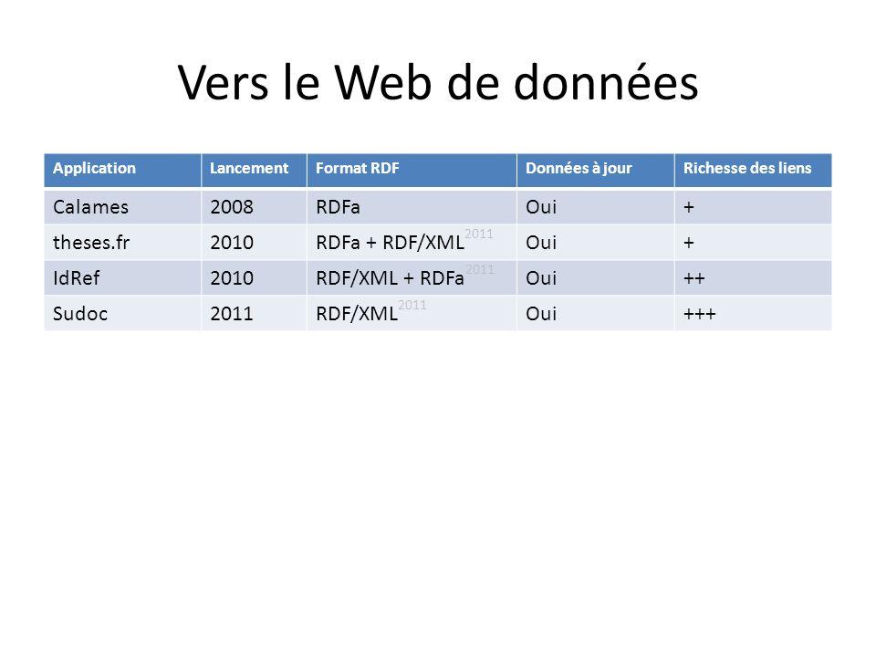 Vers le Web de données ApplicationLancementFormat RDFDonnées à jourRichesse des liens Calames2008RDFaOui+ theses.fr2010RDFa + RDF/XML 2011 Oui+ IdRef2010RDF/XML + RDFa 2011 Oui++ Sudoc2011RDF/XML 2011 Oui+++