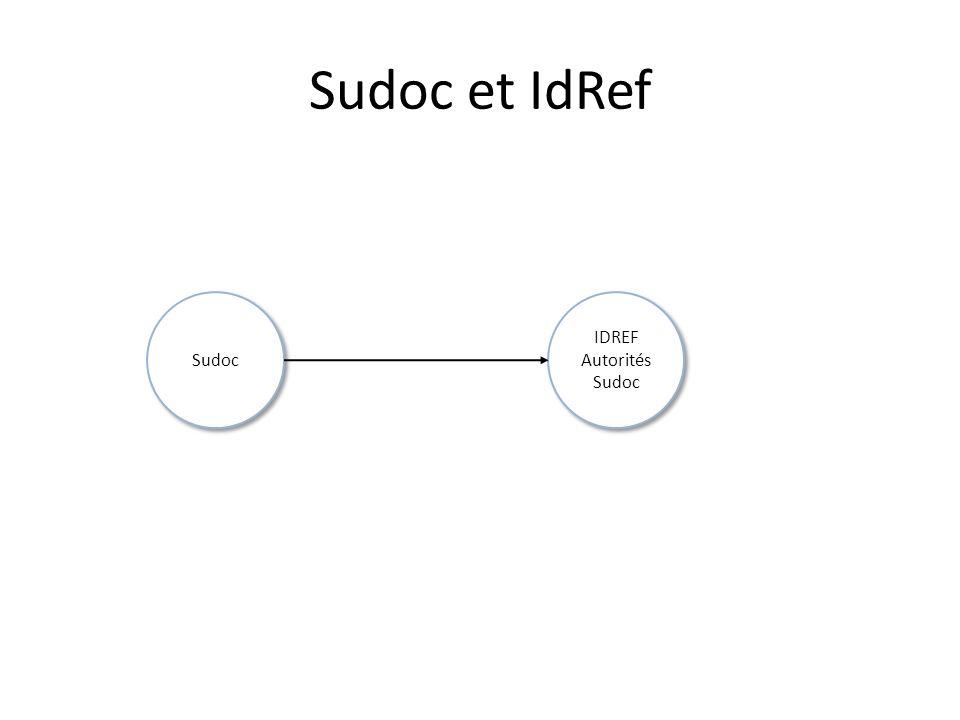 IDREF Autorités Sudoc Sudoc et IdRef Sudoc
