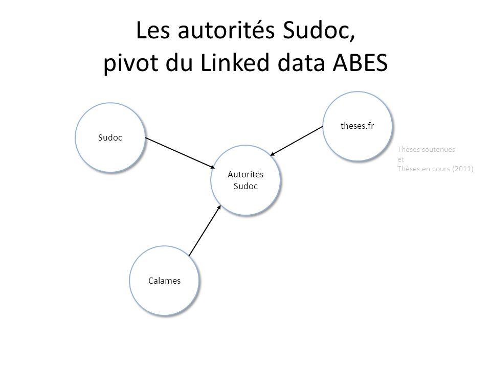 Autorités Sudoc Les autorités Sudoc, pivot du Linked data ABES theses.fr Calames Sudoc Thèses soutenues et Thèses en cours (2011)