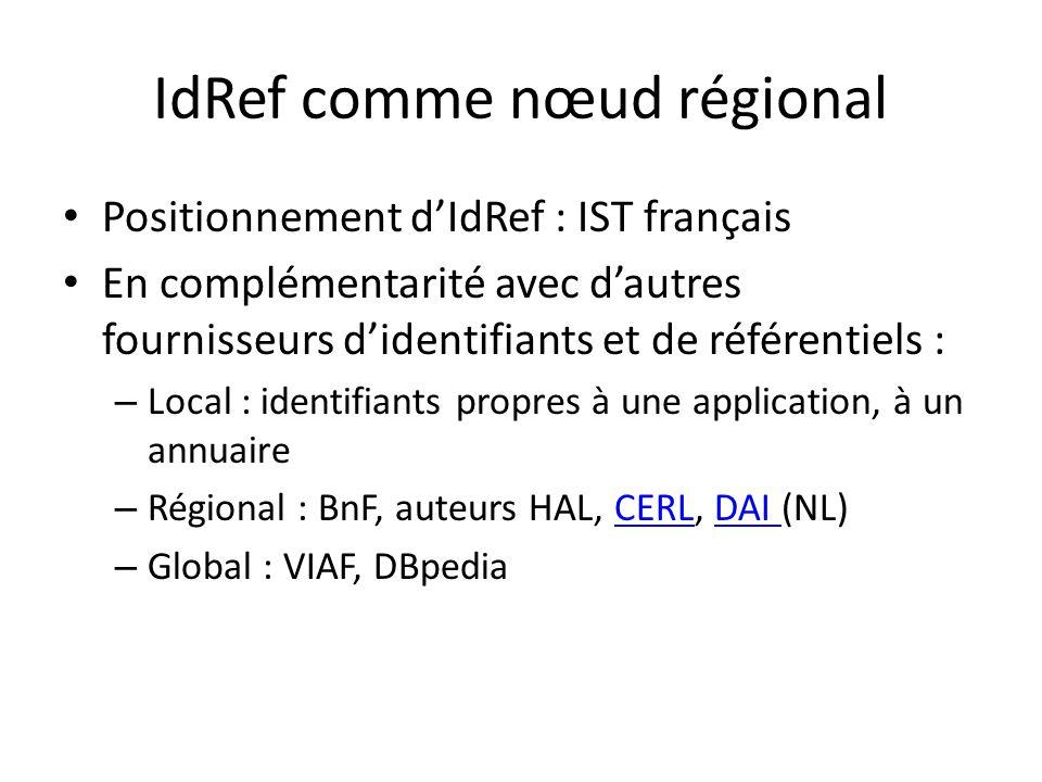 IdRef comme nœud régional Positionnement dIdRef : IST français En complémentarité avec dautres fournisseurs didentifiants et de référentiels : – Local : identifiants propres à une application, à un annuaire – Régional : BnF, auteurs HAL, CERL, DAI (NL)CERLDAI – Global : VIAF, DBpedia