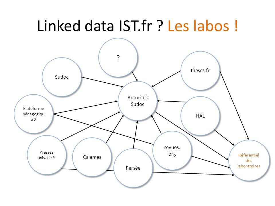 Autorités Sudoc Linked data IST.fr .Les labos . theses.fr Calames Sudoc HAL revues.