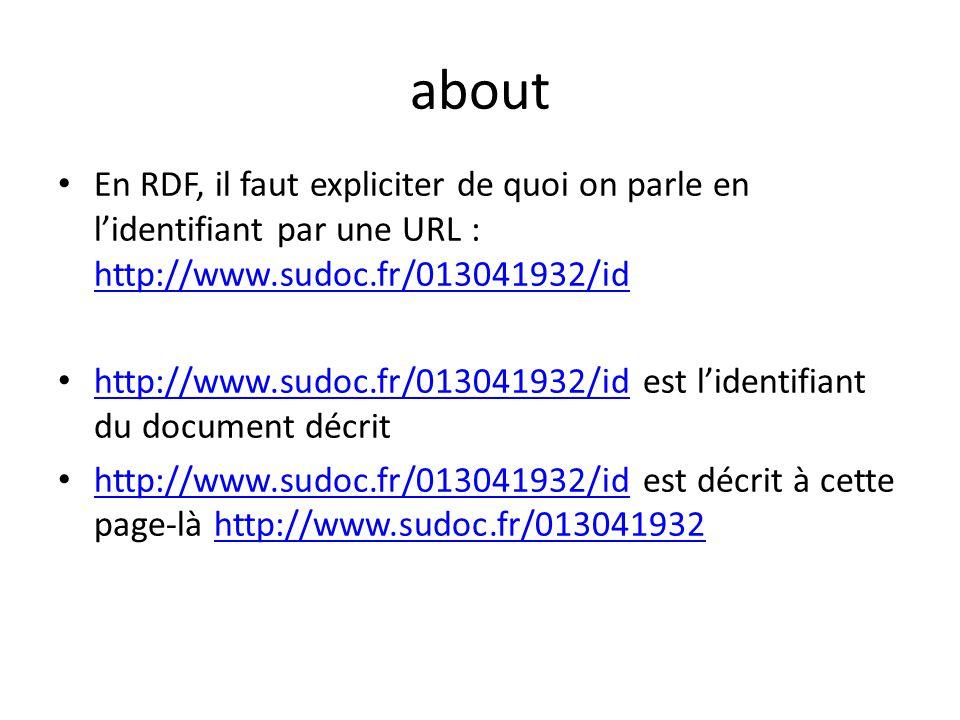 about En RDF, il faut expliciter de quoi on parle en lidentifiant par une URL : http://www.sudoc.fr/013041932/id http://www.sudoc.fr/013041932/id http://www.sudoc.fr/013041932/id est lidentifiant du document décrit http://www.sudoc.fr/013041932/id http://www.sudoc.fr/013041932/id est décrit à cette page-là http://www.sudoc.fr/013041932 http://www.sudoc.fr/013041932/idhttp://www.sudoc.fr/013041932