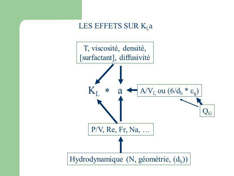 LES EFFETS SUR K L a K L a Hydrodynamique (N, géométrie, (d b )) T, viscosité, densité, [surfactant], diffusivité P/V, Re, Fr, Na, … A/V L ou (6/d b *