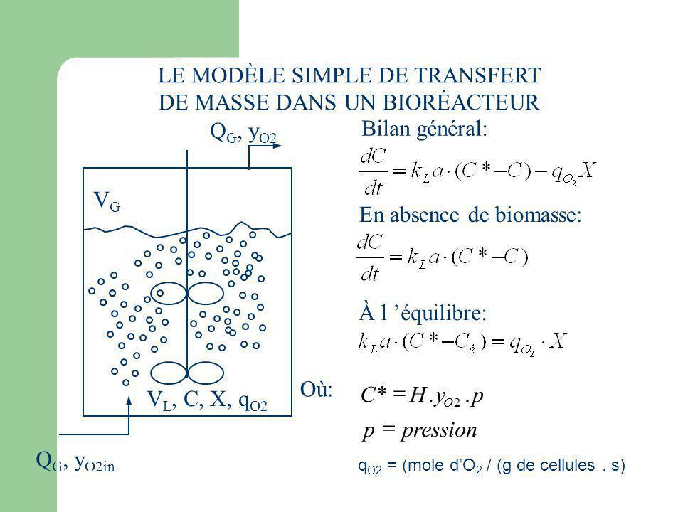 LE MODÈLE SIMPLE DE TRANSFERT DE MASSE DANS UN BIORÉACTEUR Q G, y O2in Q G, y O2 VGVG V L, C, X, q O2 Bilan général: En absence de biomasse: À l équil