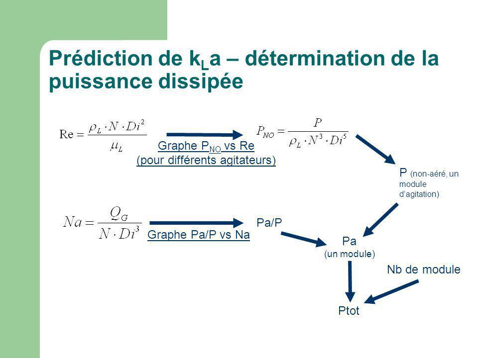 Prédiction de k L a – détermination de la puissance dissipée Graphe P NO vs Re (pour différents agitateurs) P (non-aéré, un module dagitation) Pa (un