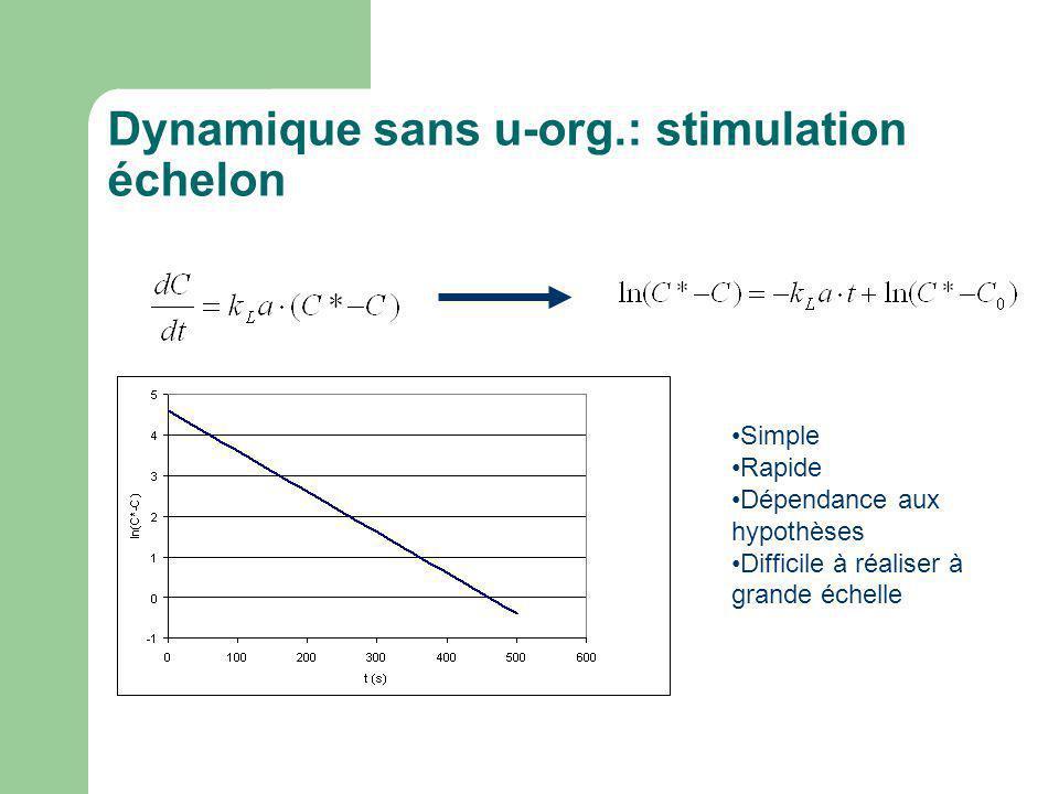 Dynamique sans u-org.: stimulation échelon Simple Rapide Dépendance aux hypothèses Difficile à réaliser à grande échelle