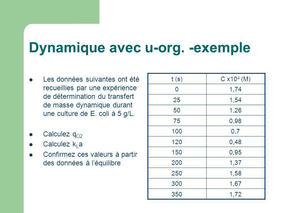 Dynamique avec u-org. -exemple Les données suivantes ont été recueillies par une expérience de détermination du transfert de masse dynamique durant un