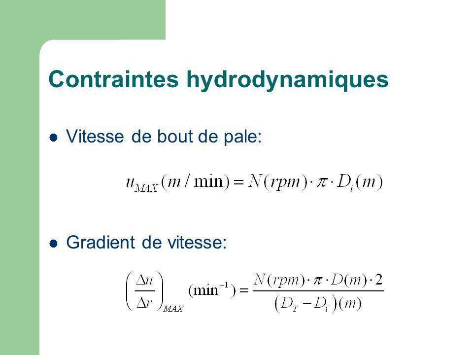 Contraintes hydrodynamiques Vitesse de bout de pale: Gradient de vitesse: