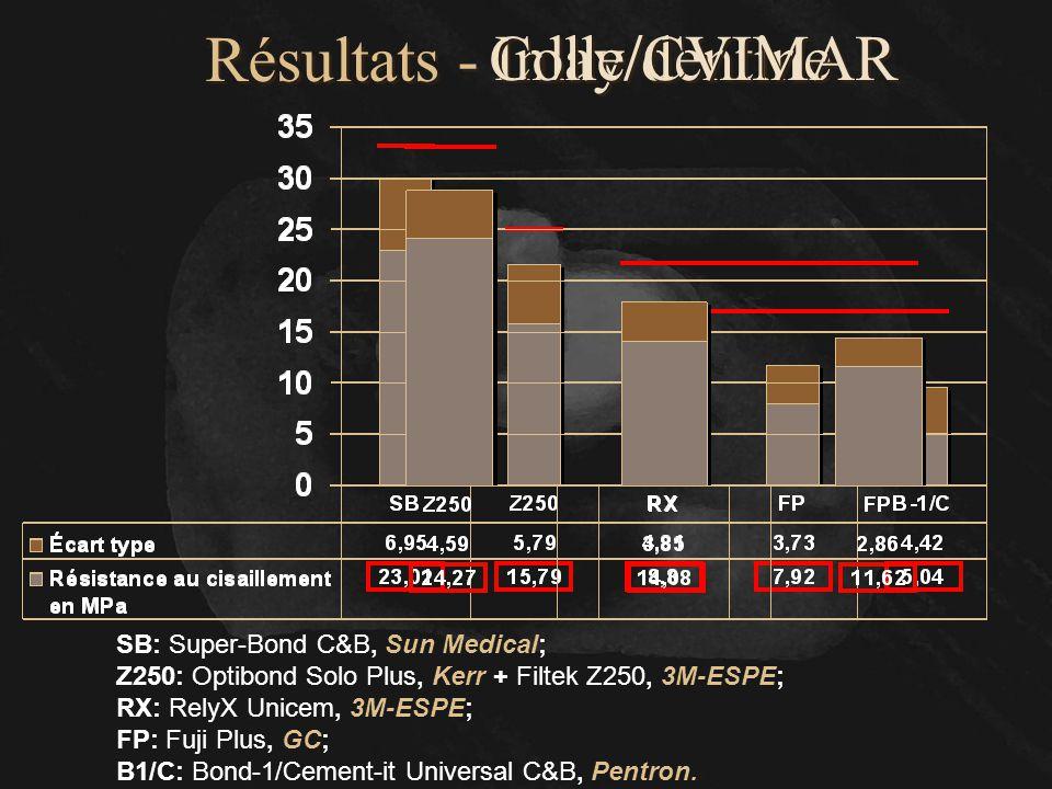 Résultats - SB: Super-Bond C&B, Sun Medical; Z250: Optibond Solo Plus, Kerr + Filtek Z250, 3M-ESPE; RX: RelyX Unicem, 3M-ESPE; FP: Fuji Plus, GC; B1/C