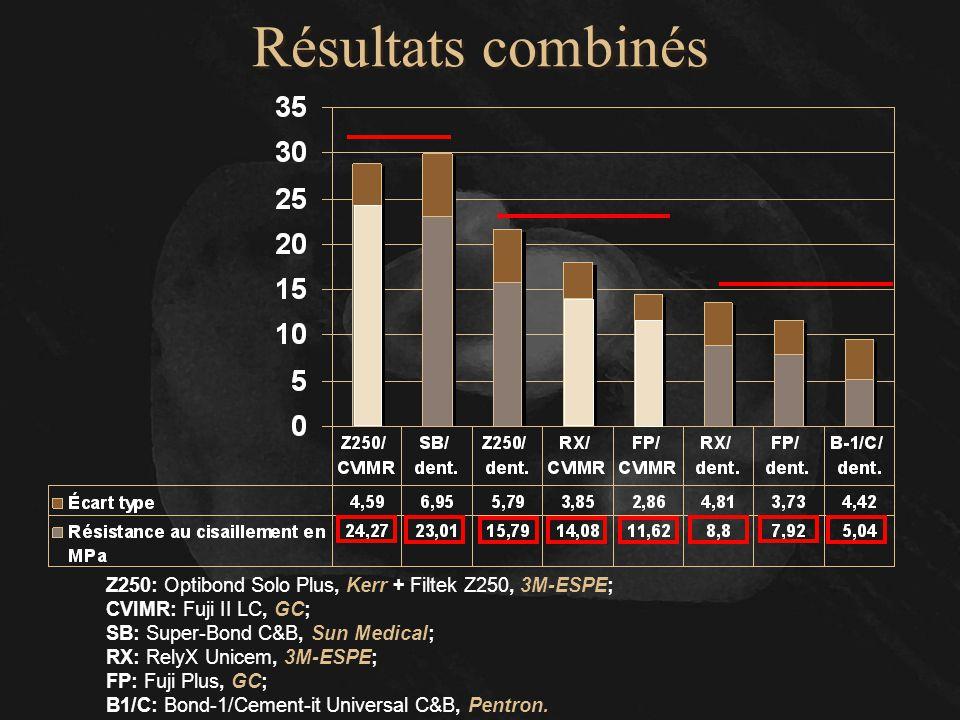 Résultats combinés Z250: Optibond Solo Plus, Kerr + Filtek Z250, 3M-ESPE; CVIMR: Fuji II LC, GC; SB: Super-Bond C&B, Sun Medical; RX: RelyX Unicem, 3M
