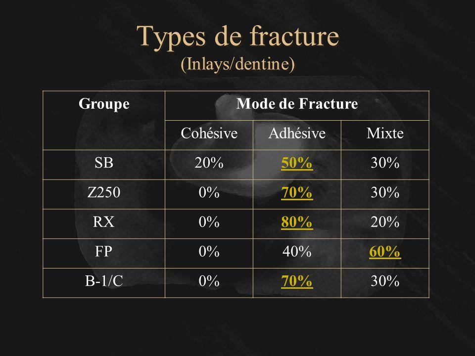 Types de fracture (Inlays/dentine) GroupeMode de Fracture CohésiveAdhésiveMixte SB20%50%30% Z2500%70%30% RX0%80%20% FP0%40%60% B-1/C0%70%30%