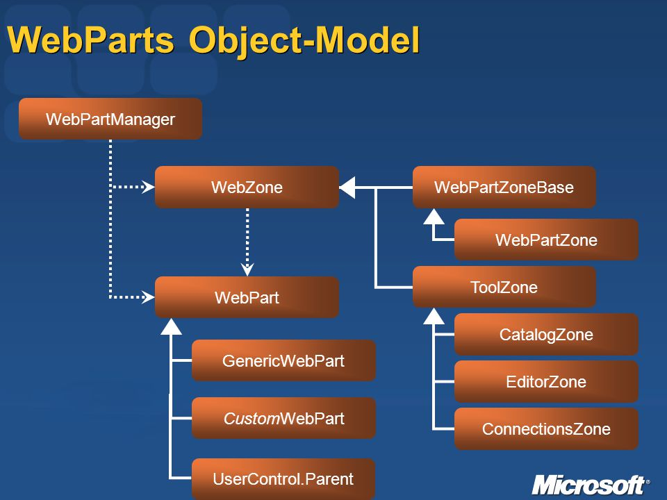 WebParts Object-Model WebPartManager WebPart GenericWebPart CustomWebPart WebZoneWebPartZoneBase ToolZone WebPartZone CatalogZone EditorZone ConnectionsZone UserControl.Parent